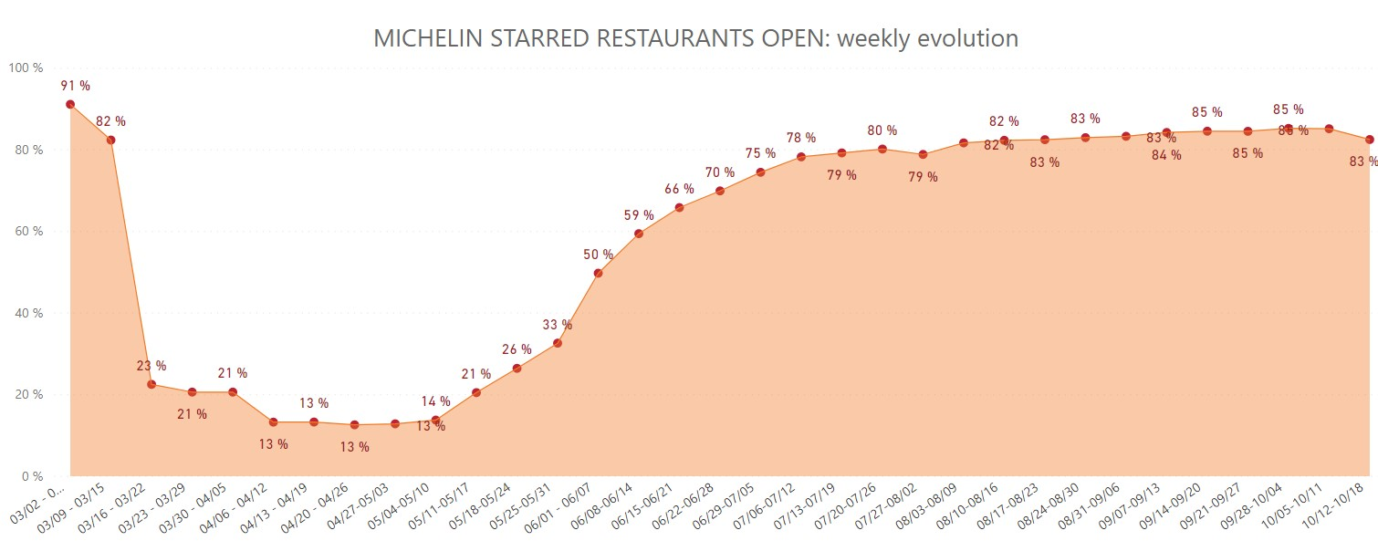 Michelin Starred restaurants open - Weekly evolution